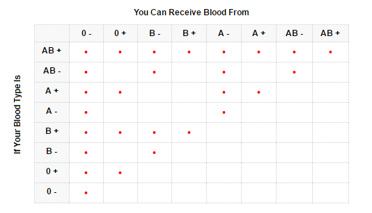 Blood Type Donate Receive Table